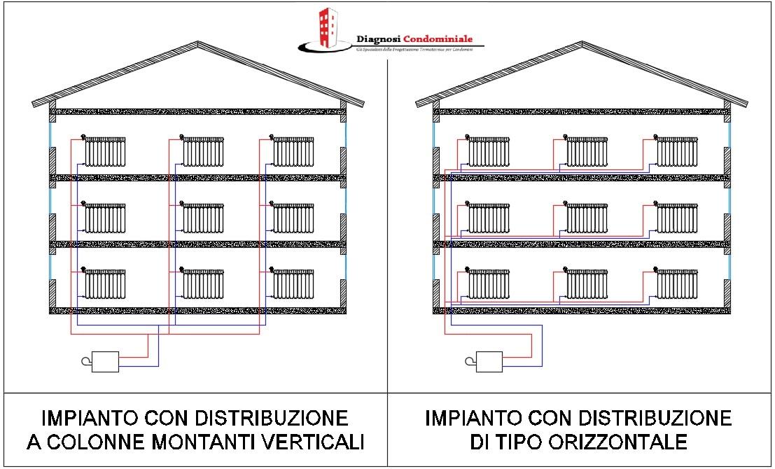 distribuzione-orizzontale-distribuzione-verticale