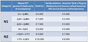 schema-eco-incentivi