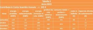 energia dati