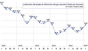 grafico_gas