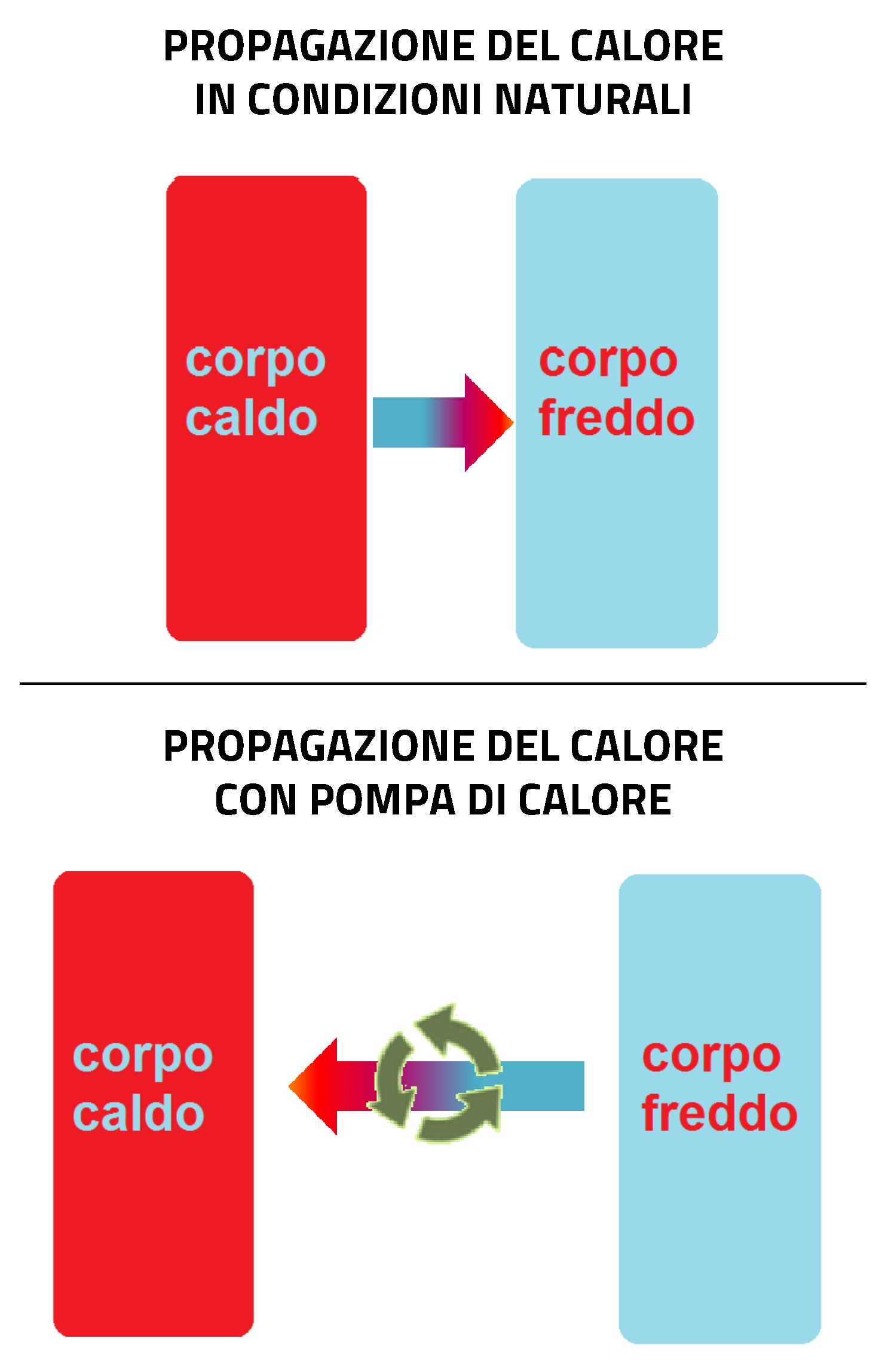 principio-funzionamento
