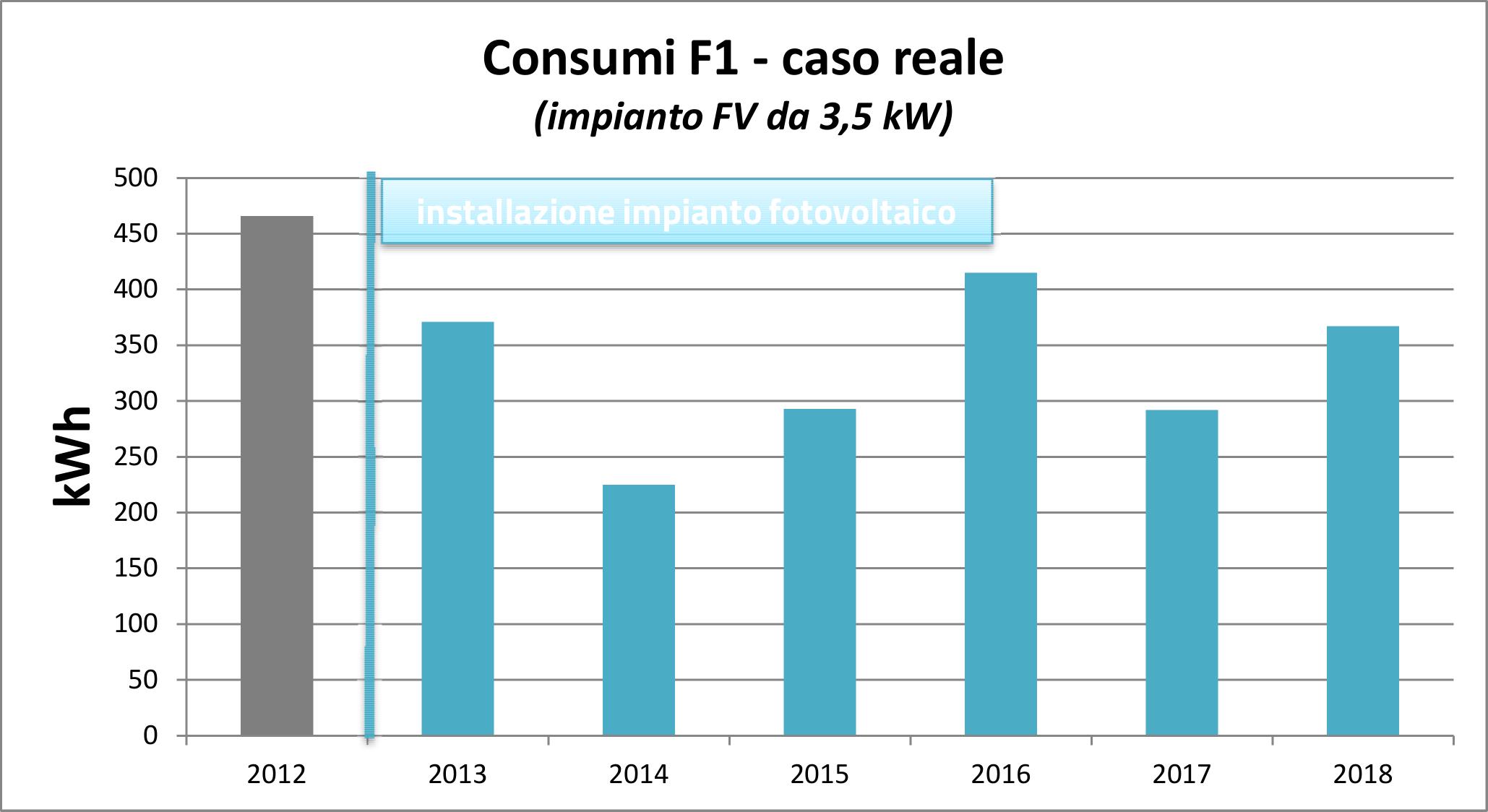 consumi-f1_v2