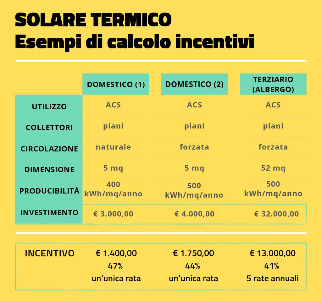 esempi-calcolo-incentivi