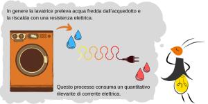 lucciodina-lavatrice