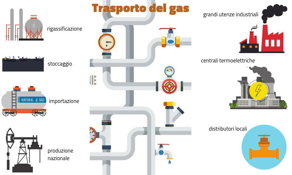 trasporto-del-gas-1