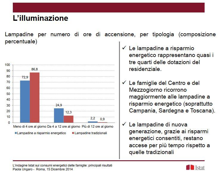 ISTAT_illuminazione